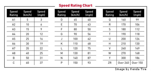Tire speed ratings 101 best used tires