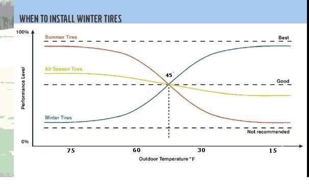 winter tire temperatures
